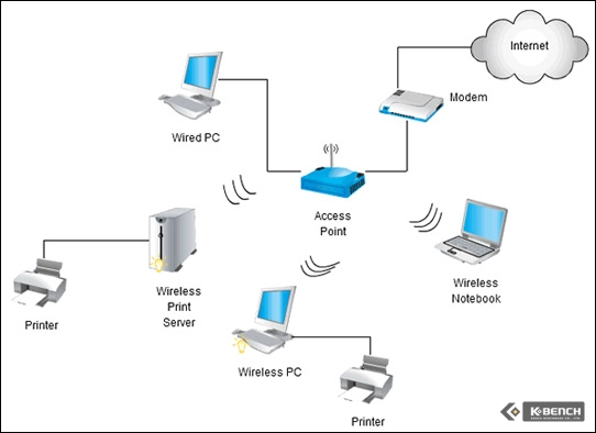2010 Home wifi architecture