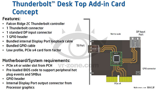 인텔 썬더볼트 없는 메인보드 위해 확장 카드 내놓는다 케이벤치