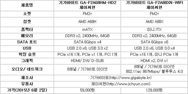 가성비 좋다는 AMD PC만들기, 쓸만한 메인보드 없을까?  케이벤치