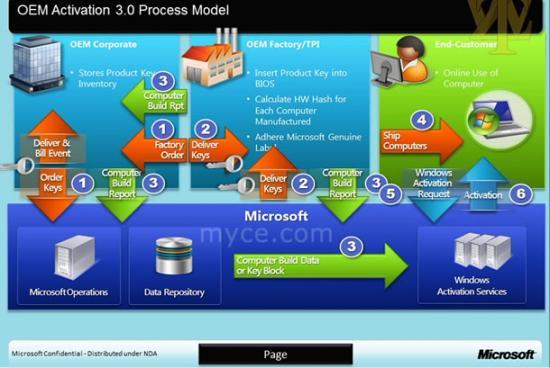 oa3-process.jpg