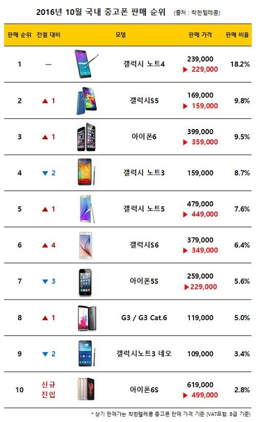 아이폰7 출시 영향 아이폰6s 중고 가격 50만원대 붕괴 케이벤치